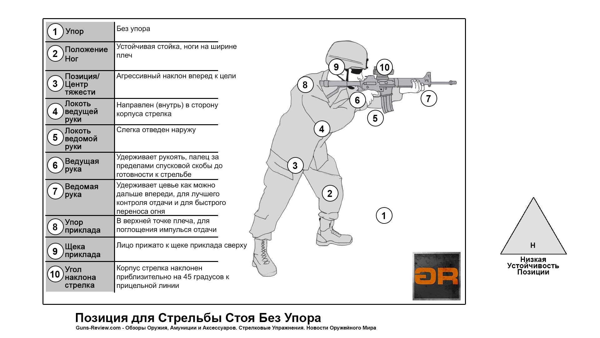 Схема и Описание позиции для стрельбы стоя / US ARMY Rifle and Carbine, 2016. Перевод и адаптация Guns-Review.com