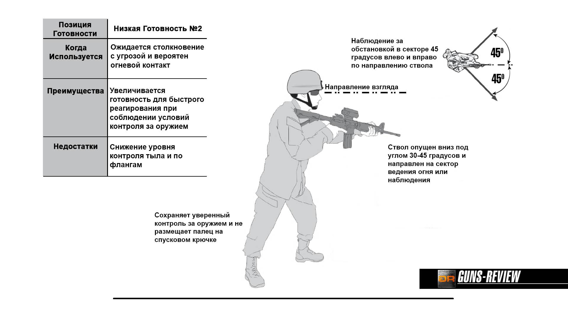 Схема и особенности Позиции с низкой готовностью / US ARMY Rifle and Carbine, 2016. Перевод и адаптация Guns-Review.com